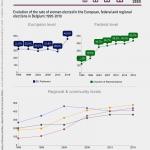 Verkiezingen in België: waar zijn de vrouwen? Evolutie sinds 1995
